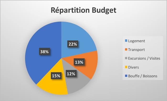 Quel budget prévoir pour un mois au Cambodge ?