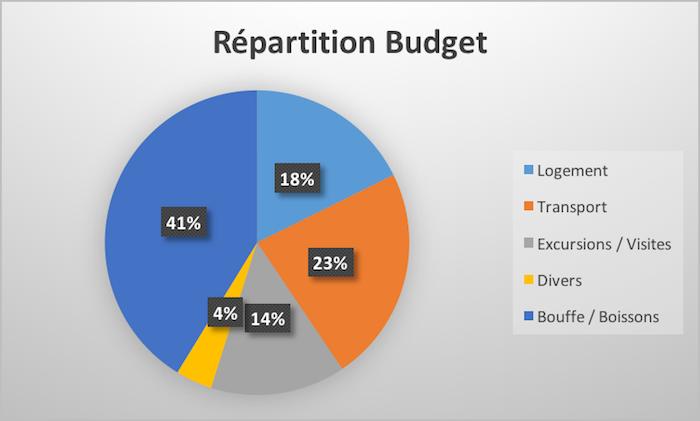 Quel budget prévoir pour 3 semaines au Laos ?