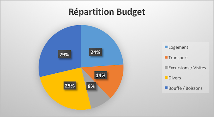 Quel budget prévoir pour 3 semaines en Thaïlande ?