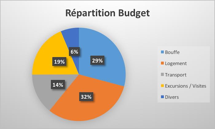 Quel budget prévoir pour 25 jours en Birmanie ?
